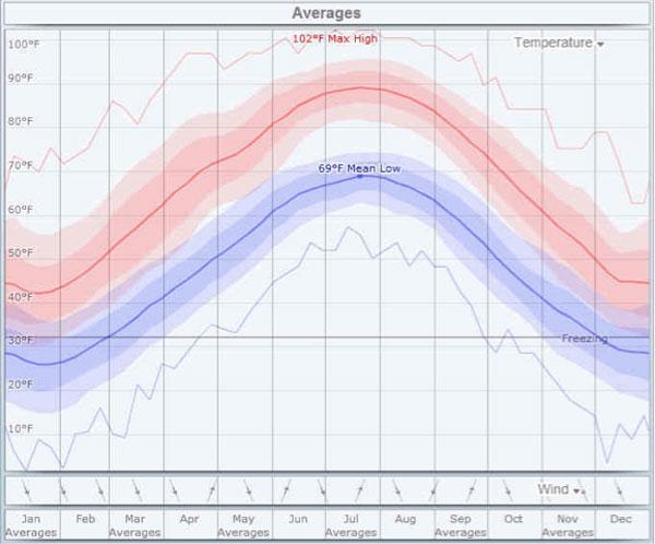 Pressure_Washing_Ashburn_VA_weather_averages