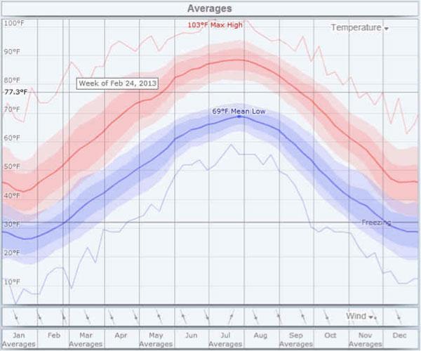 Pressure_Washing_Chantilly_VA_weather_averages