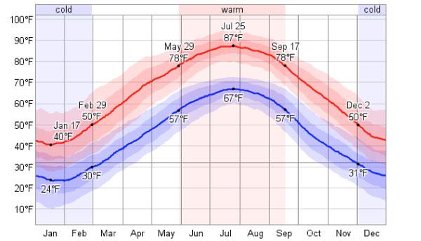 Pressure_Washing_Fairfax_VA_weather_averages