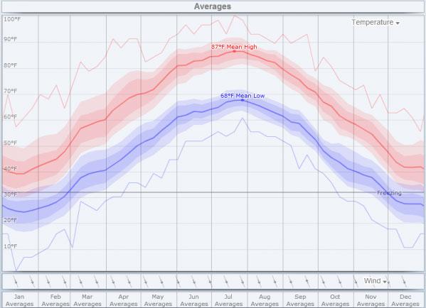 Pressure_Washing_Potomac_MD_weather_averages
