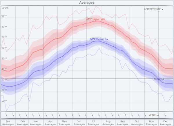 Pressure_Washing_Rockville_MD_weather_averages
